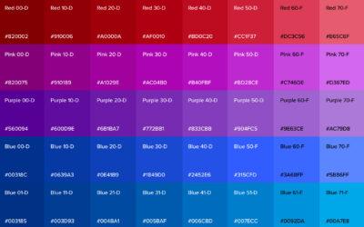 Data Visualization Color Palette, UserTesting
